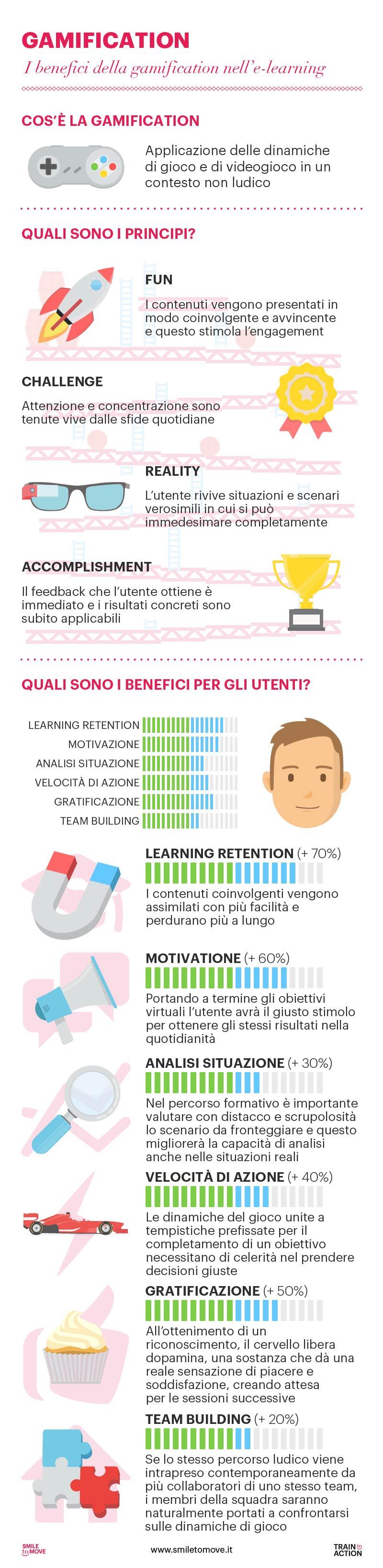 i-benefici-della-gamification-nellelearning