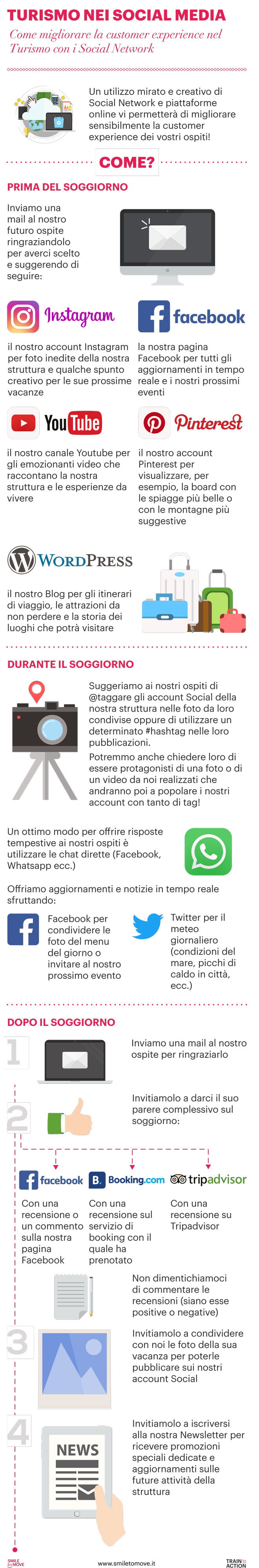 Infografica Turismo Social Media