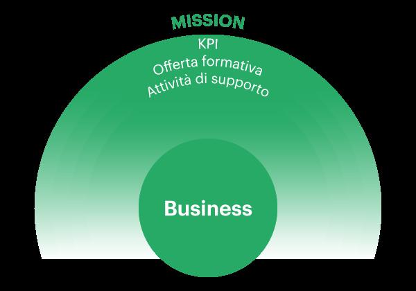 I Business Goals nel modello CUBI per le architetture formative